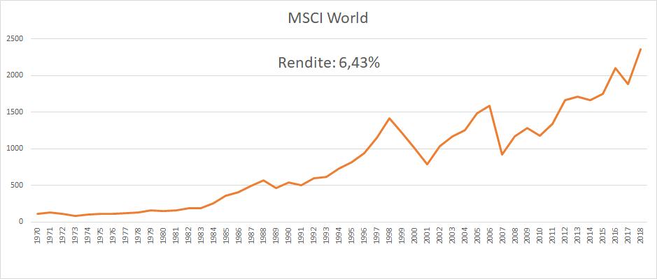 Rendite - MSCI World