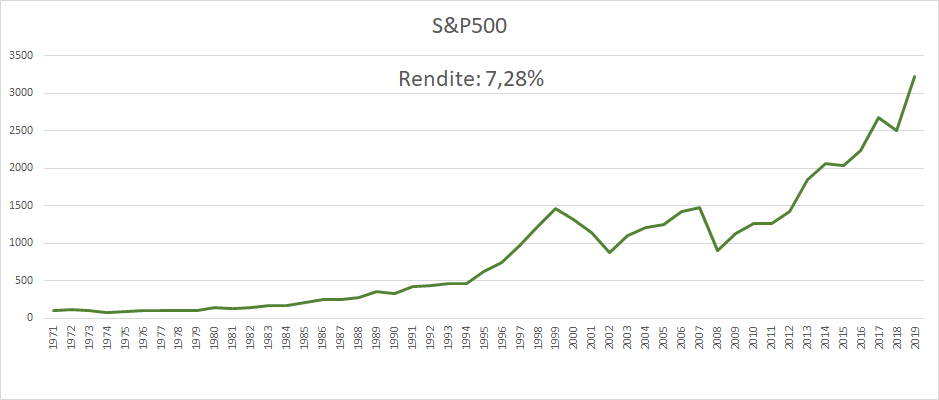 Rendite S&P500